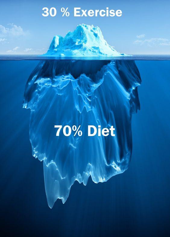 70 diet 30 gym的圖片搜尋結果